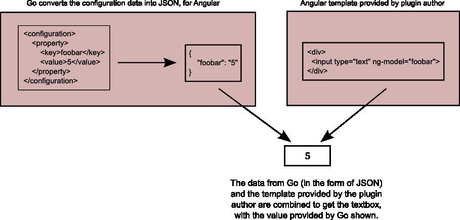 Writing AngularJS templates · GoCD Developer Documentation